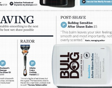 The Bluebeards Revenge wins Forever Sports grooming award – making it three in the space of a month