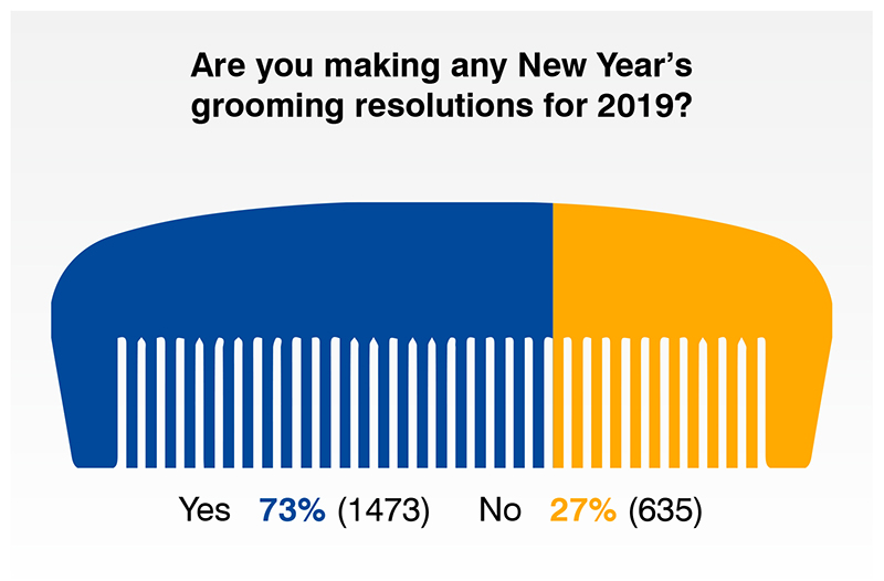 men making more grooming resolutions in 2019 bluebeards revenge