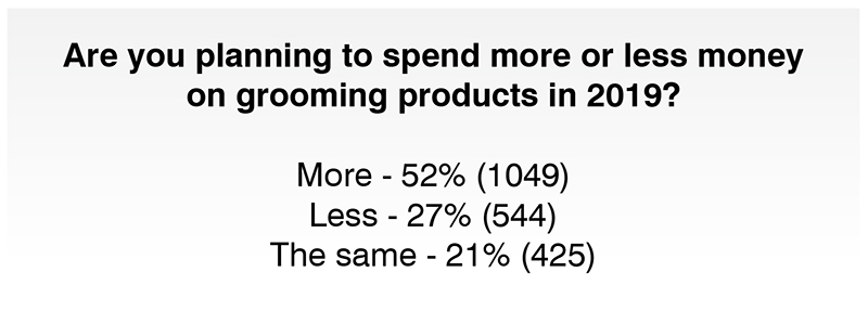 how much money are men spending on grooming products bluebeards revenge