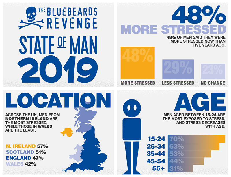 Are men struggling with stress? | The Bluebeards Revenge